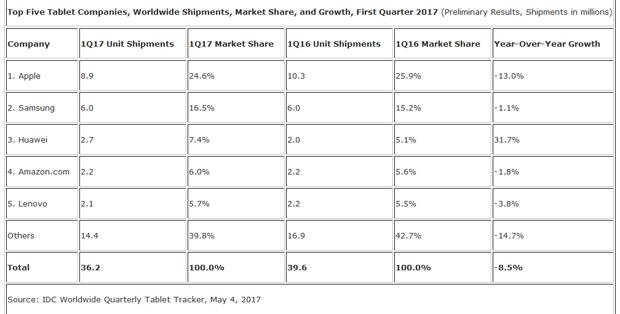 L'iPad d'Apple champion d'un marché qui flanche Tablette tactile, iPad Pro, iPad, Huawei, Chiffres, Apple