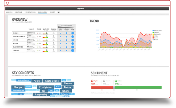 5 outils pour l'analyse de site web Progiciel, Pratique, Logiciels