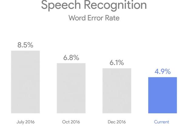 I/O 2017 : Google voit la vie en intelligence artificielle Intelligence artificielle, Google I/O, Google