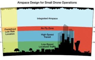 Amazon va concevoir un logiciel de gestion des vols de drones en France
