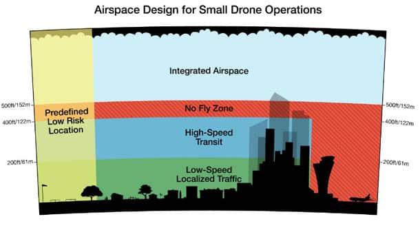 Amazon va concevoir un logiciel de gestion des vols de drones en France Drone, Amazon