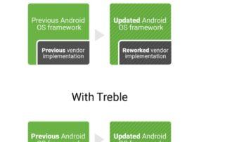 Android : enfin des mises à jour plus rapides avec le Project Treble