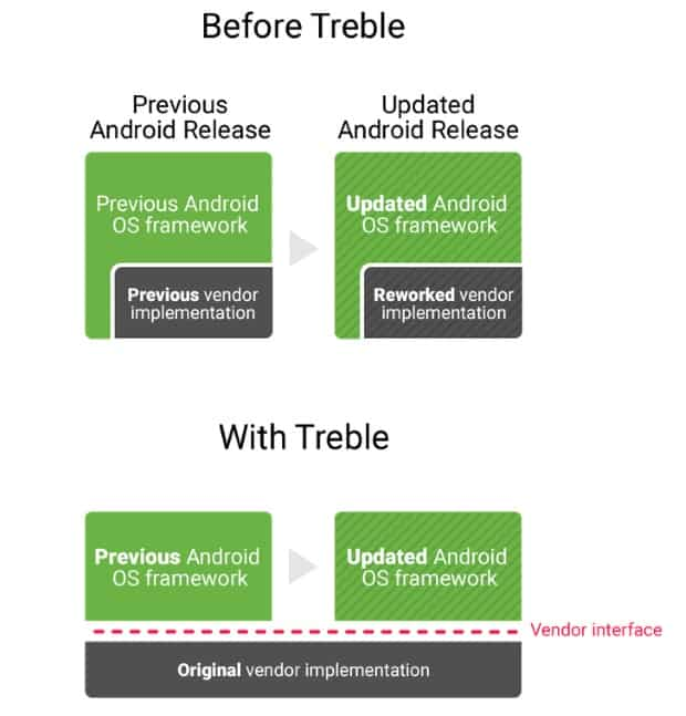 Android : enfin des mises à jour plus rapides avec le Project Treble Google, Android, 4G Monitor