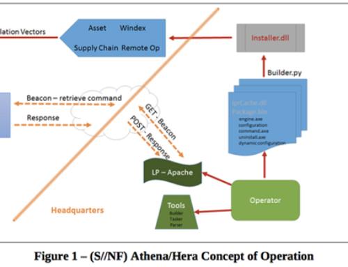Athena : l'autre exploit de la NSA qui espionne tous les Windows