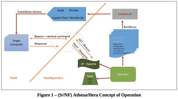 Athena : l'autre exploit de la NSA qui espionne tous les Windows - 2017 - 2018