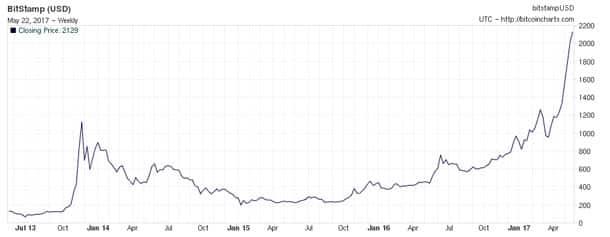 La valeur du Bitcoin passe le cap des 2.000 dollars - 2017 - 2018