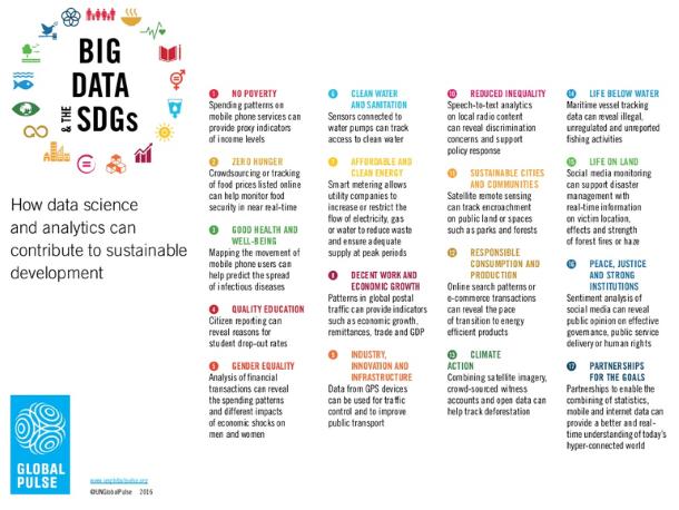 L'analytics et notre planète : big data, durabilité et impact environnemental Gestion de données, Données privées, Big data, Analytics, Analyse