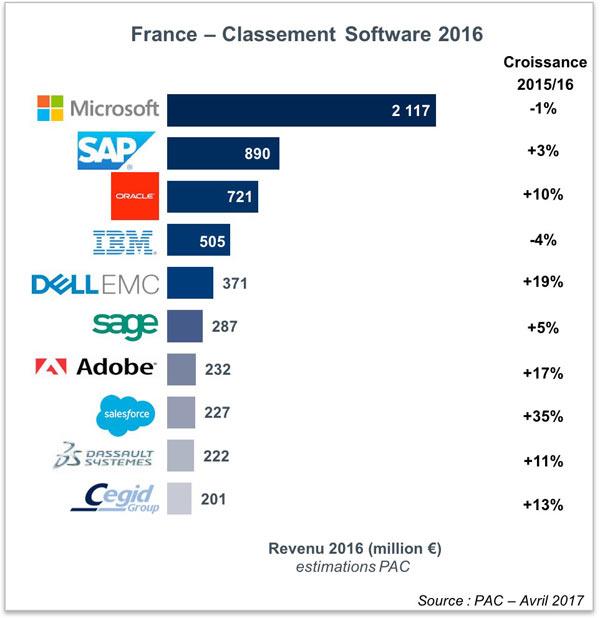 Marché français du logiciel : Microsoft reste et de loin en tête, grâce au cloud SAP, SaaS, Progiciel, Oracle, Microsoft, Logiciels, Cloud Monitor, Cloud computing, Cloud