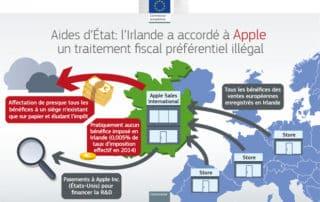 Mauvais payeur, Apple est rattrapé par les impôts en France