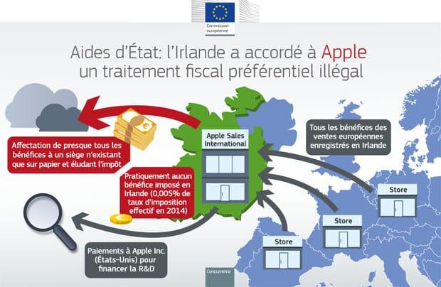 mauvais payeur apple est rattrape par les impots en france - Mauvais payeur, Apple est rattrapé par les impôts en France