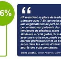 """PC en France : """"développement réussi de Windows 10"""", chez les pros"""