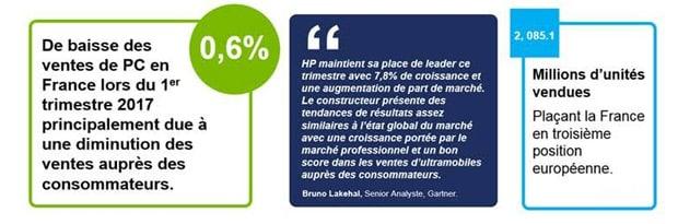 """PC en France : """"développement réussi de Windows 10"""", chez les pros Windows 10, PC, Chiffres"""
