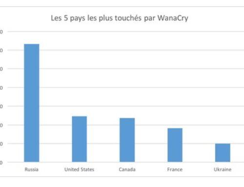 WannaCry : la Russie particulièrement touchée ?