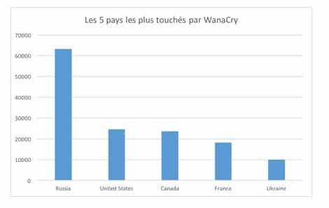 WannaCry : la Russie particulièrement touchée ? Sécurité, Cybercriminalité, Cyberattaques