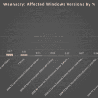 WannaCry : Windows XP échappe au pire, pas Windows 7