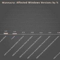wannacry windows xp echappe au pire pas windows 7 200x200 - Mettre a niveau Windows 10