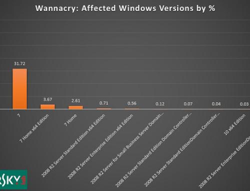 WannaCry : Windows XP échappe au pire, pas Windows 7