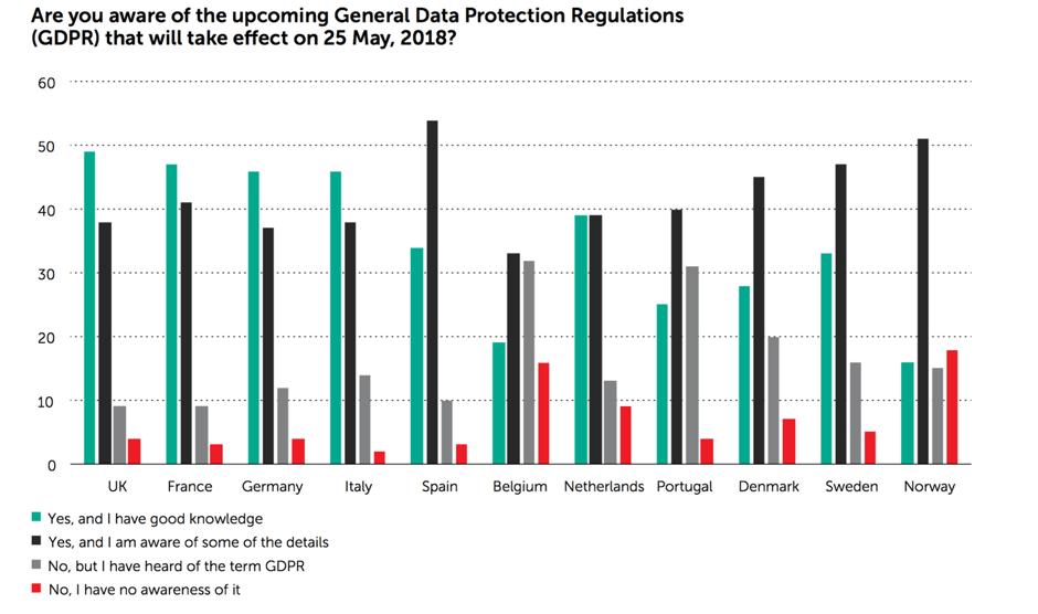Kaspersky: Comment le Règlement général sur la protection des données affectera-t-il votre entreprise UE, Règlement général sur la protection des données, lois, Législation, infographie, Europe, étude, enquête, Business