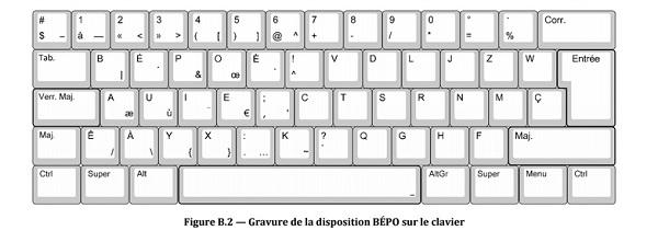 Clavier français AZERTY vs. BEPOE : l'Afnor veut votre avis Norme technique, Claviers