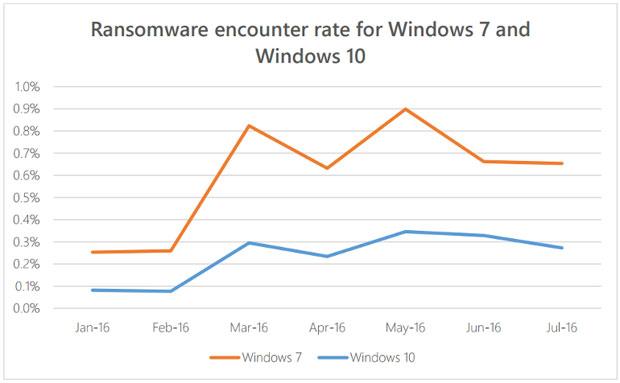 Un remède anti-ransomware ? Windows 10 S… Mais aussi Chrome OS - 2017 - 2018