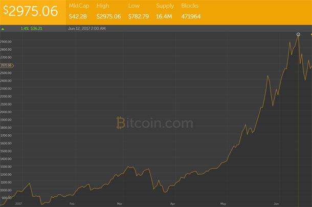 Crypto-monnaies : 3 millions d'utilisateurs actifs dans le monde Bitcoin