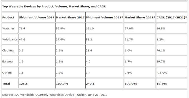 La montre hybride a plus la cote que les modèles avec apps Wearable, Objets connectés, Montres connectées, Chiffres