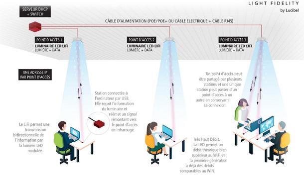 Li-Fi : une standardisation souhaitée pour 2020 Wi-Fi, Télécommunications, Communication