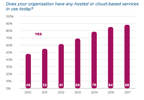 Cloud computing : quels sont les obstacles qui vous font trébucher ? Cloud Monitor, Cloud computing, Cloud