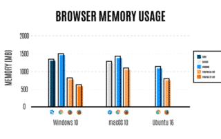 Firefox 54 : Electrolysis achève son déploiement