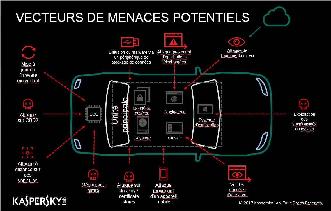 Kaspersky: La sécurité des voitures connectées doit se faire dès leur conception Menaces, kaspersky lab, Cybersécurité, Connected cars, AVL, Automobile