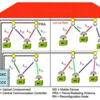 Lent, le Wi-Fi ? Ce nouveau réseau infrarouge défile à 40 Gbit/s