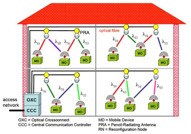 lent le wi fi ce nouveau reseau infrarouge defile a 40 gbits - Lent, le Wi-Fi ? Ce nouveau réseau infrarouge défile à 40 Gbit/s