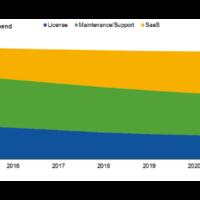 les revenus des solutions de chaine dapprovisionnement en mode saas en forte croissance 200x200 - Passé de mode, Locky ? Le ransomware star de 2016 fait son retour