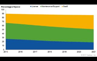Les revenus des solutions de chaîne d'approvisionnement en mode SaaS en forte croissance
