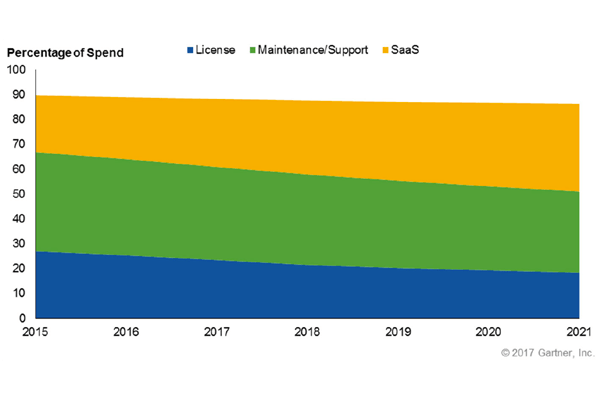 les revenus des solutions de chaine dapprovisionnement en mode saas en forte croissance - Les revenus des solutions de chaîne d'approvisionnement en mode SaaS en forte croissance