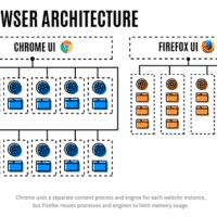 Pourquoi votre Firefox 54 refuse le multiprocessus