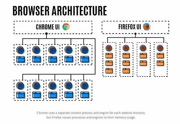 pourquoi votre firefox 54 refuse le multiprocessus - Pourquoi votre Firefox 54 refuse le multiprocessus