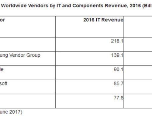 Qui sont les géants mondiaux de l'IT ?