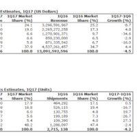 Serveurs : marché en berne au premier trimestre