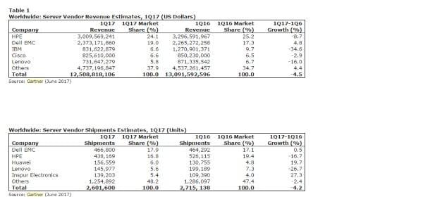 Serveurs : marché en berne au premier trimestre Serveurs, Cloud Monitor