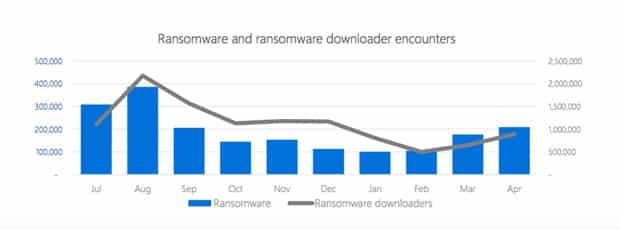 Un remède anti-ransomware ? Windows 10 S… Mais aussi Chrome OS Windows 10, Système d'exploitation, Sécurité, Ransomware, Microsoft