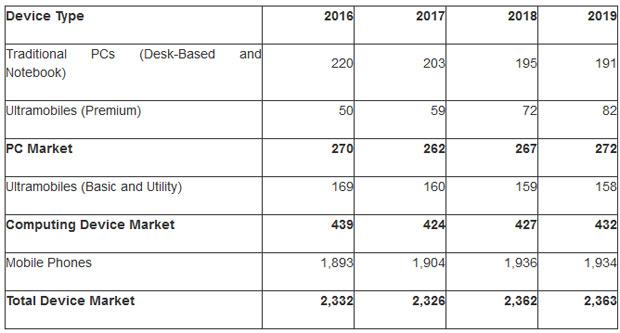 Les nouvelles technos ne font pas acheter plus de terminaux - 2017 - 2018
