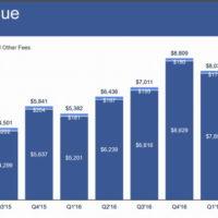 facebook la publicite mobile fait recette des milliards meme 200x200 - Le serveur NTP de Microsoft fait des siennes