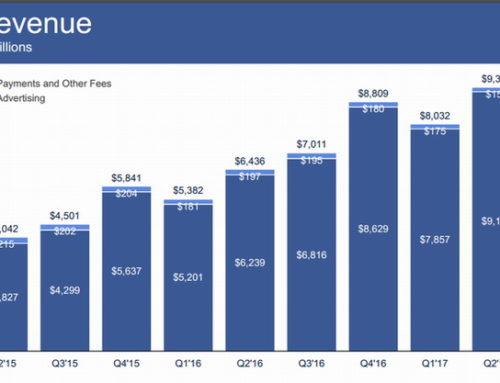 Facebook : la publicité mobile fait recette, des milliards même