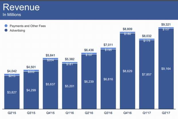 facebook la publicite mobile fait recette des milliards meme - Facebook : la publicité mobile fait recette, des milliards même