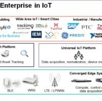 industrie 4 0 le formidable potentiel de la synergie entre edge computing et liot 200x200 - Sécurité alimentaire : des géants de l'industrie entrent dans la danse de la blockchain