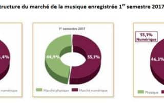 Musique en France : le numérique prend le dessus