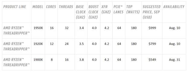 Ryzen Threadripper : l'AMD l'emporte sans trembler sur Intel, pour le prix Processeurs, Intel, Cartes graphiques, AMD