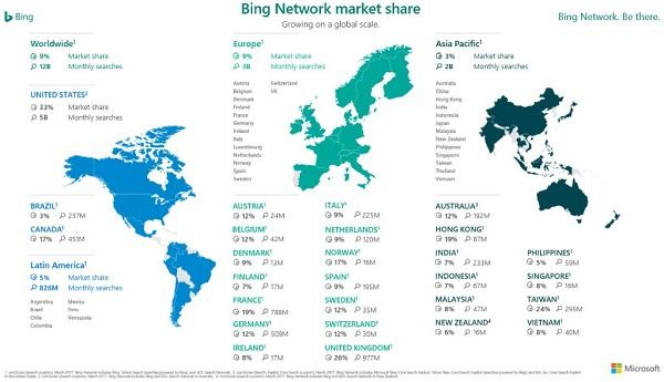 Microsoft Bing veut se faire plus gros que le bœuf ? Moteur de recherche, Business, Bing