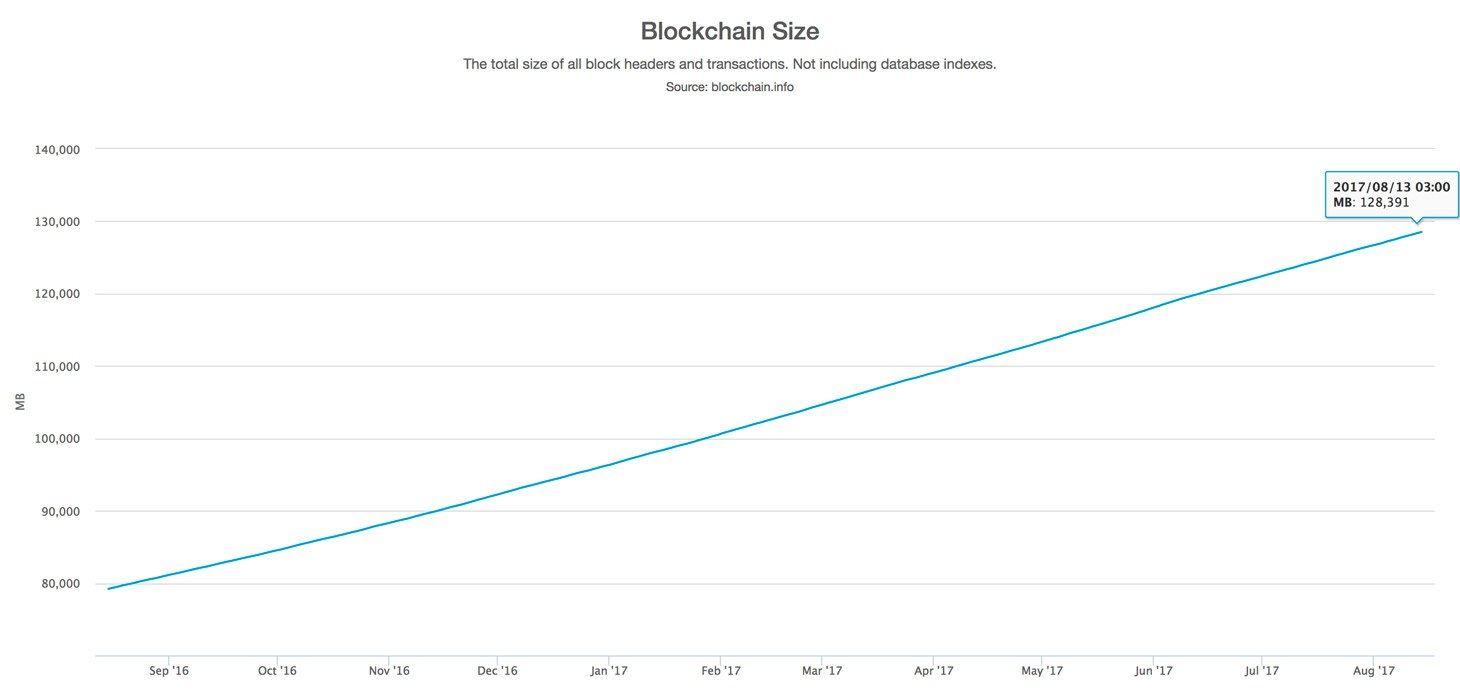 Kaspersky: Six mythes sur la blockchain et les bitcoins : démystifier l'efficacité de cette technologie vie privée, Technologie, chaîne de blocs, BTC, Bitcoin